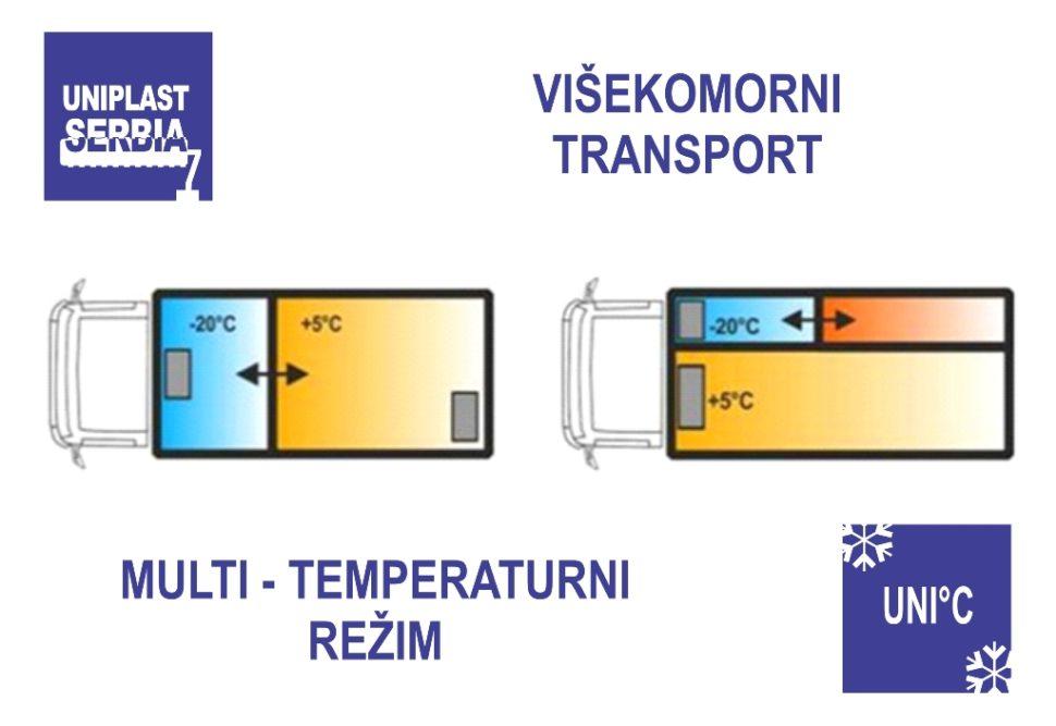 visekomorni transport, multi-temperaturni rezim